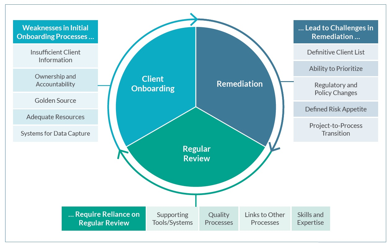 Remediate Risk, Not Files: Breaking the KYC Remediation Cycle Protiviti - India
