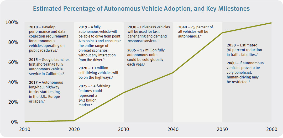 Automated Driving Roadmap Gallery Diagram Writing Sample