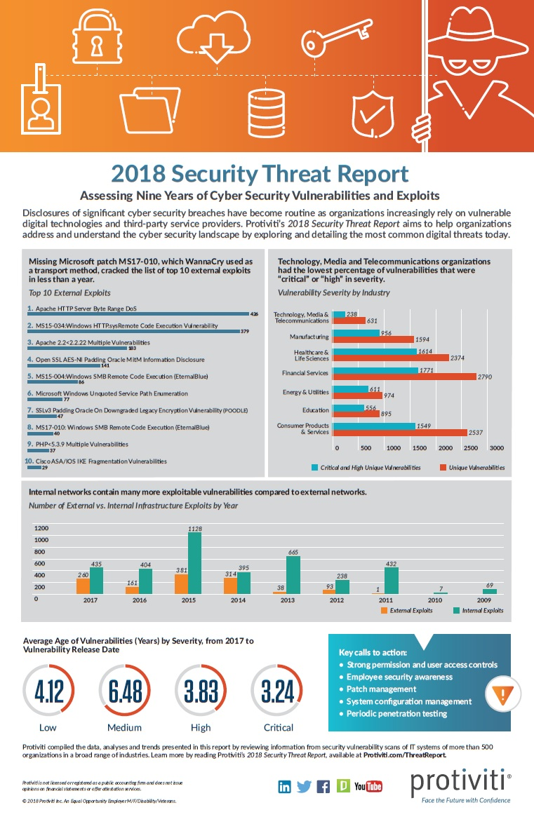 2018 Security Threat Report Infographic