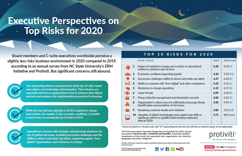 2020 Top Risks Survey Infographic Image