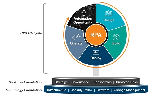 Approach to RPA