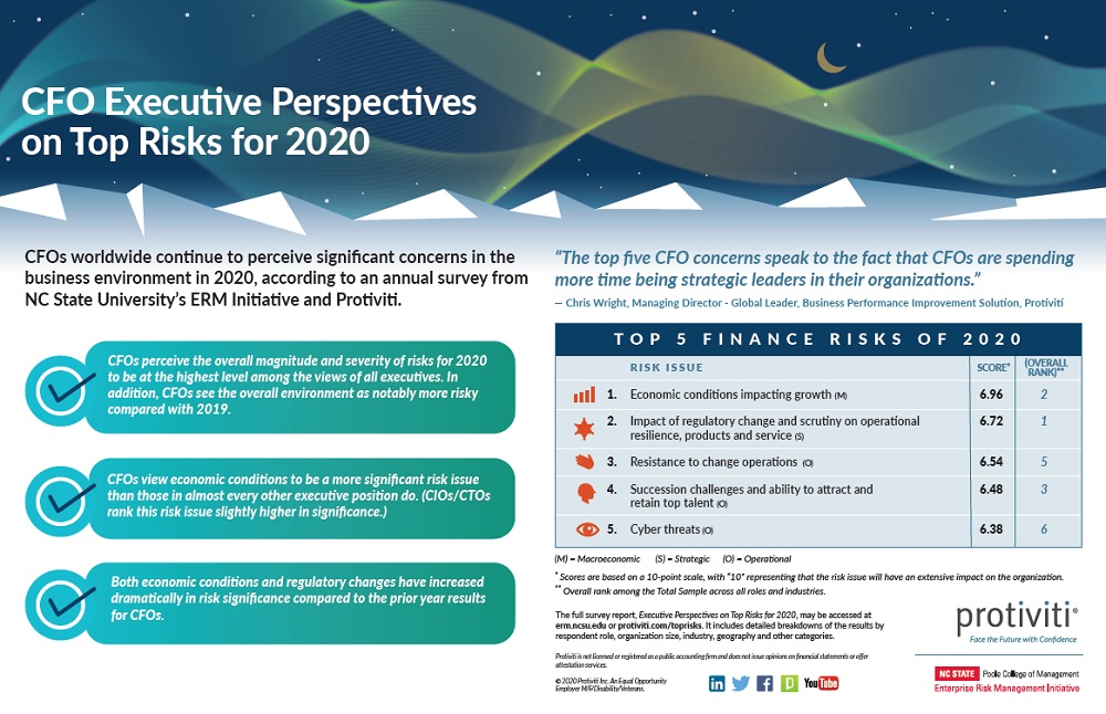 CFO Executive Perspectives on Top Risks for 2020 Infographic