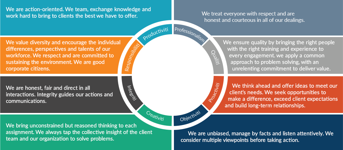 Protiviti Core Values