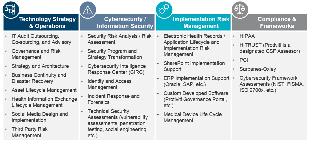Healthcare Information Technology & Cybersecurity