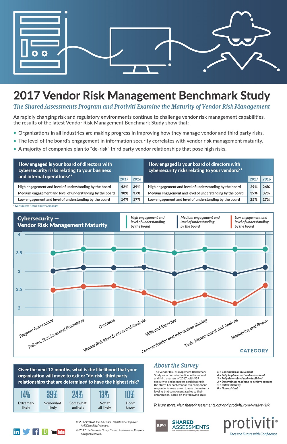 2017 Vendor Risk Management Survey Infographic
