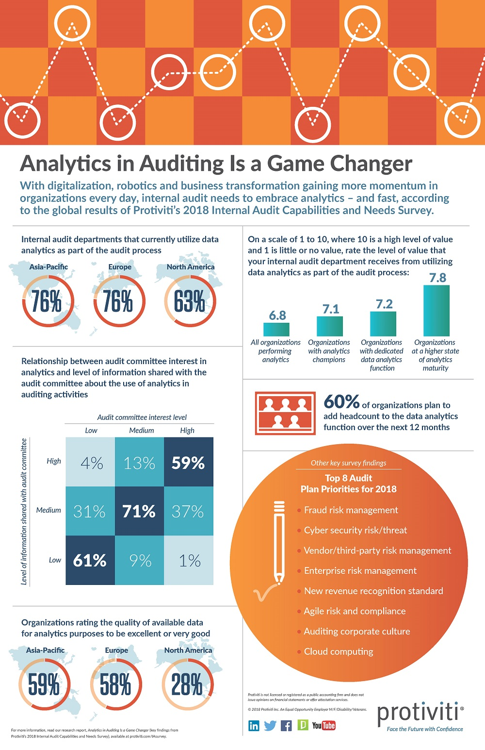 2018 Internal Audit Capabilities and Needs Survey Infographic