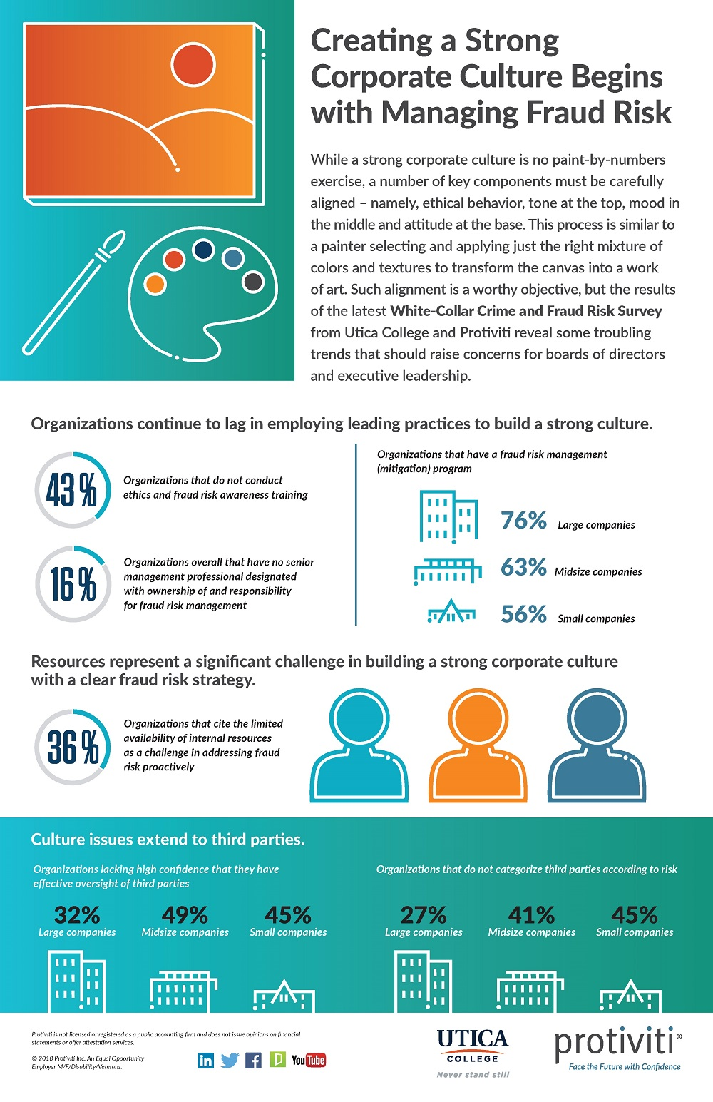 2018 White Collar Fraud Survey Infographic