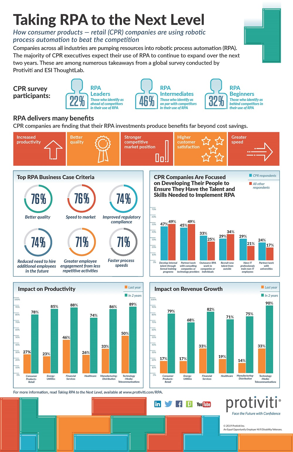 RPA Survey Infographic CPR Industry