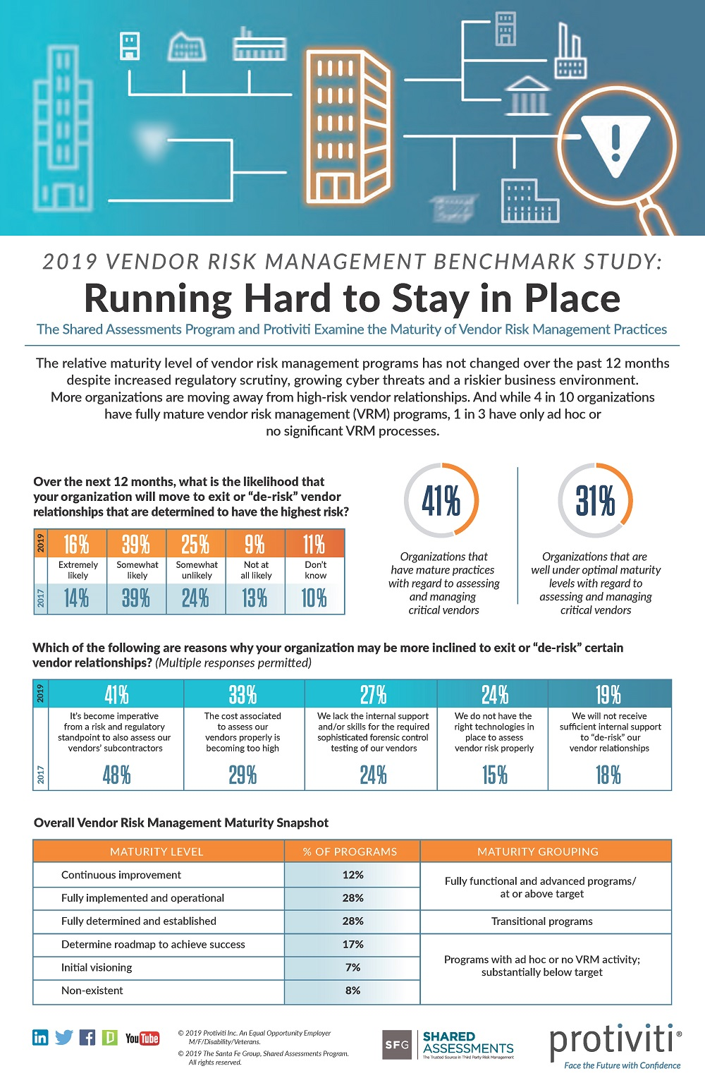 2019 VRM Study Infographic
