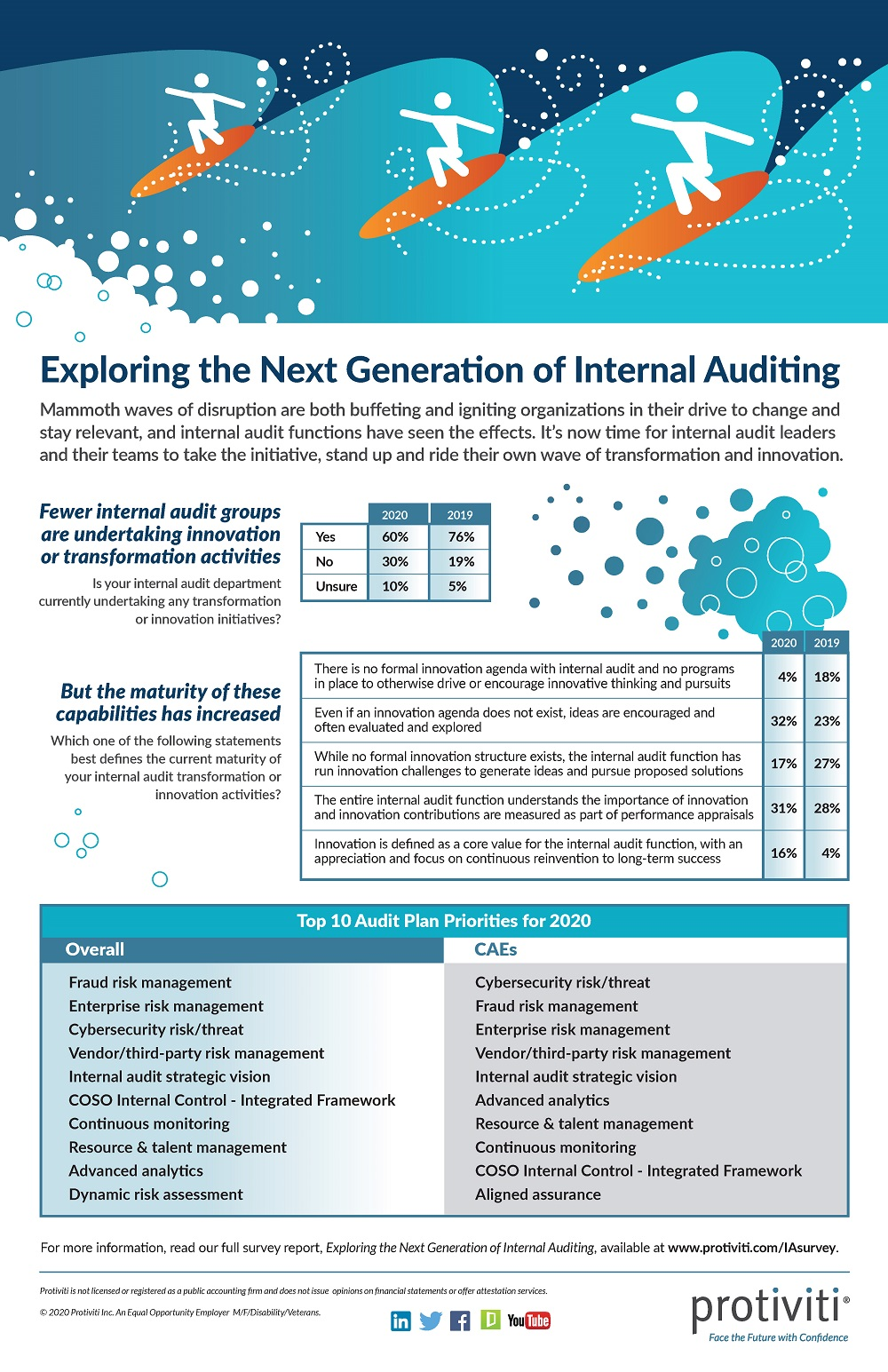 2020 Internal Audit Capabilities and Needs Survey Infographic