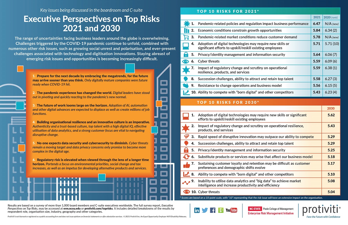 2021 Top Risks Survey Infographic Global
