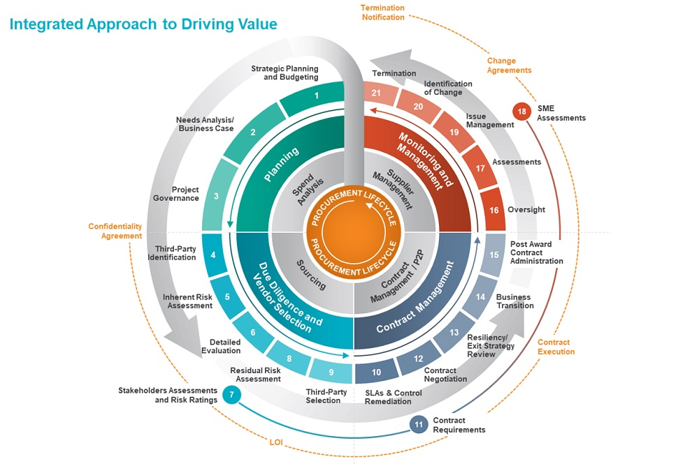 Integrated Approach to Driving Value