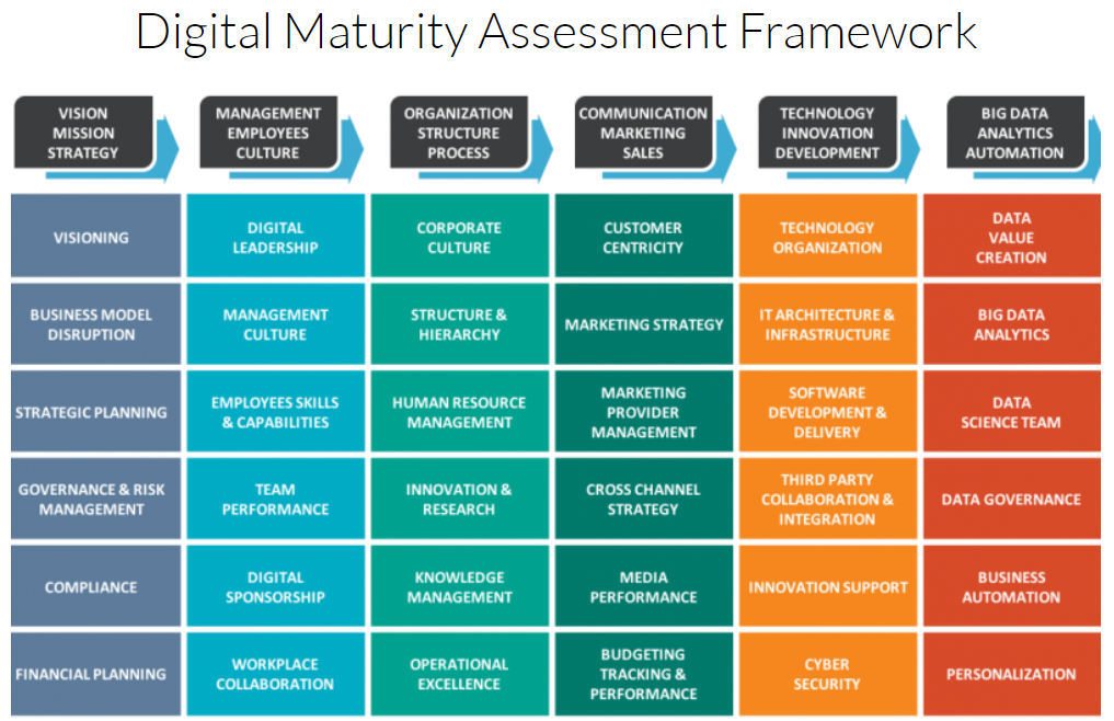 Protiviti's Digital Maturity Assessment Framework
