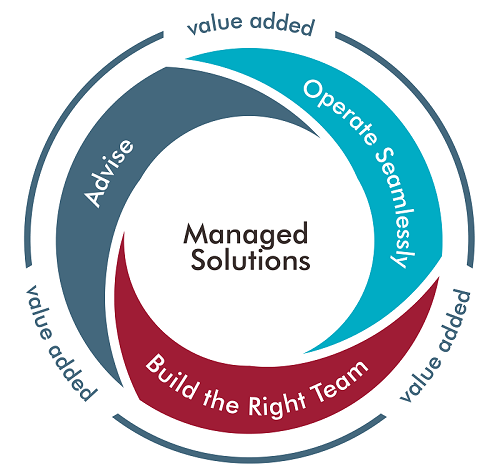 managed solutions wheel