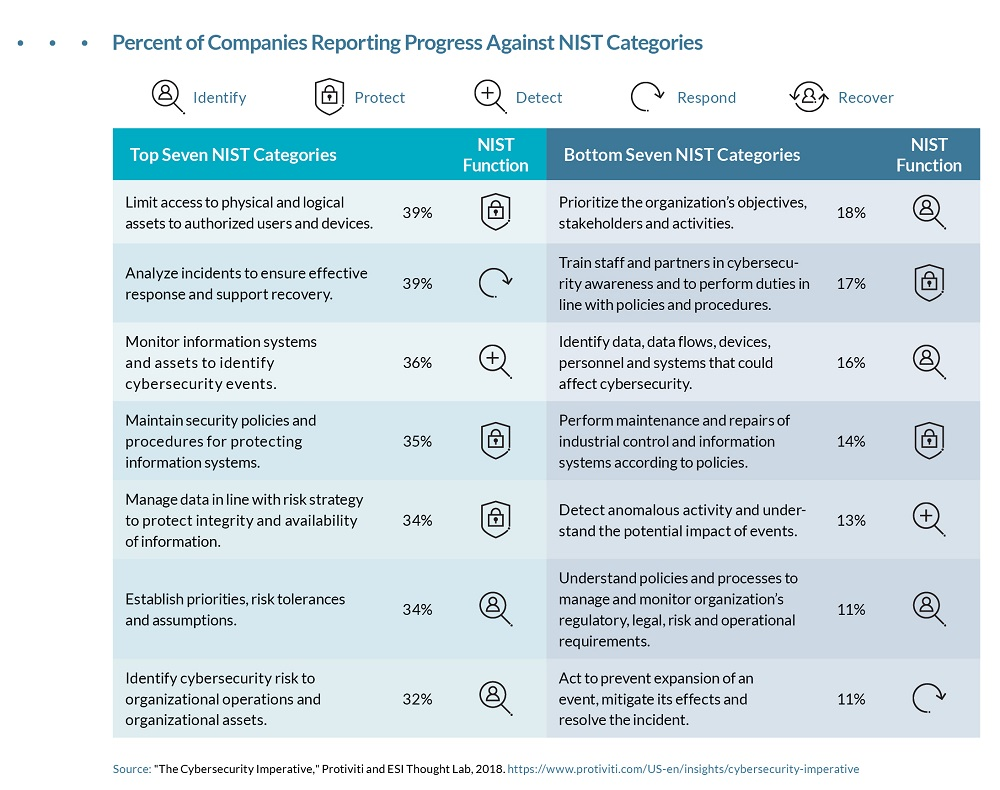 Reporting Companies Against NIST Categories