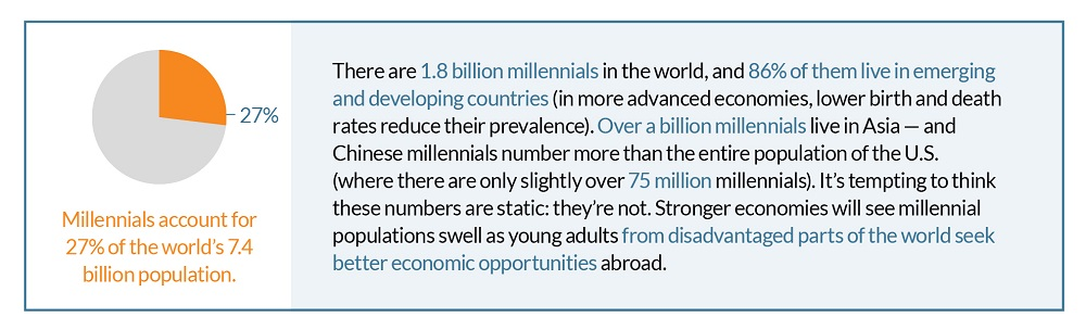 Millennial Population Percentage