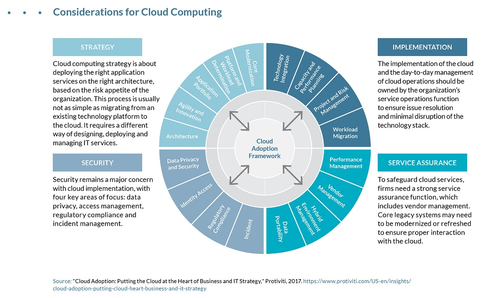 Considerations for Cloud Computing