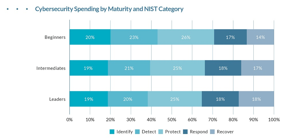 Cybersecurity Spending by Maturity