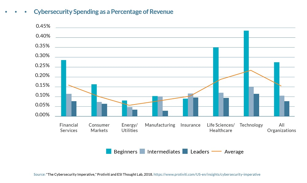 Cybersecurity Spending Revenue Percentage