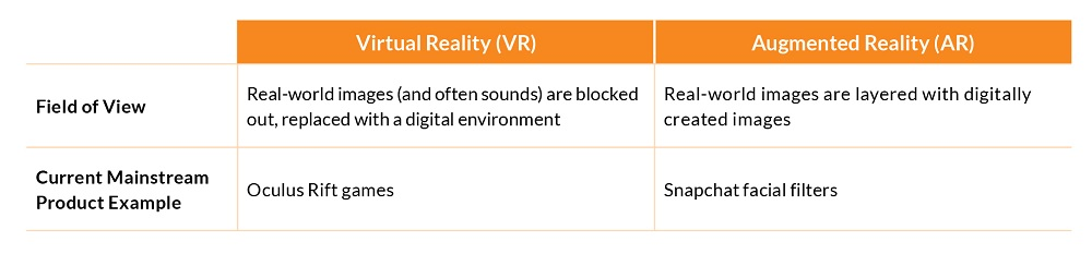 Difference Between VR and AR