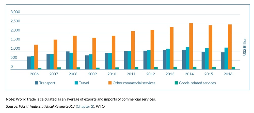 World Trade in Commercial Services by Category