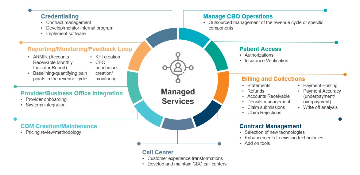 Healthcare Revenue Cycle Managed Services