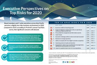 Top_Risks_2020_APAC_Infographic