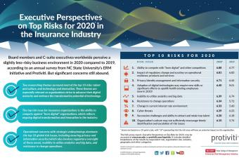 Infographic: Executive Perspectives on Top Risks for 2020 in the Insurance Industry