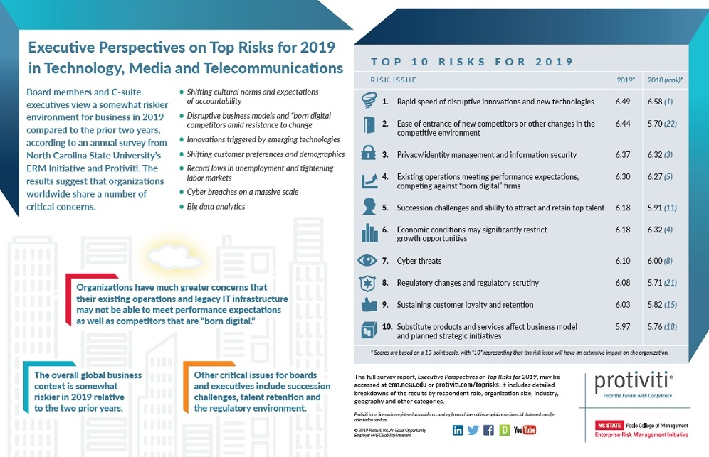 Top Risks 2019 TMT Industry Infographic