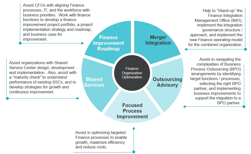 Healthcare Finance & Performance Management Chart