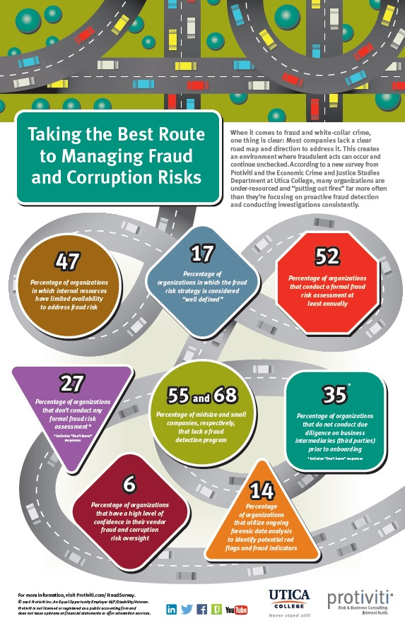 2016 Fraud Risk Survey Infographic