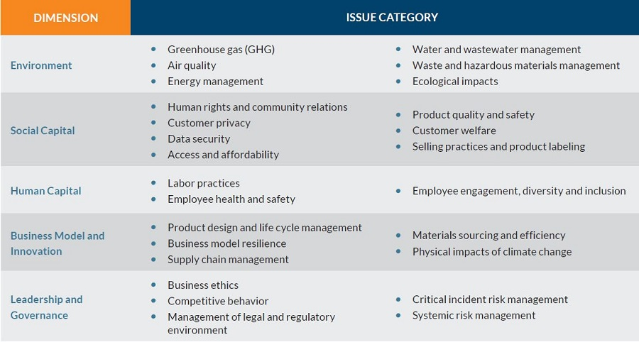 26 general issue categories