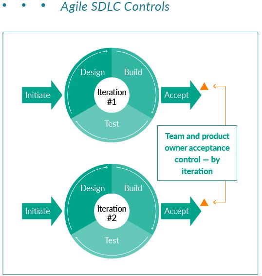 Agile Technology Controls For Startups