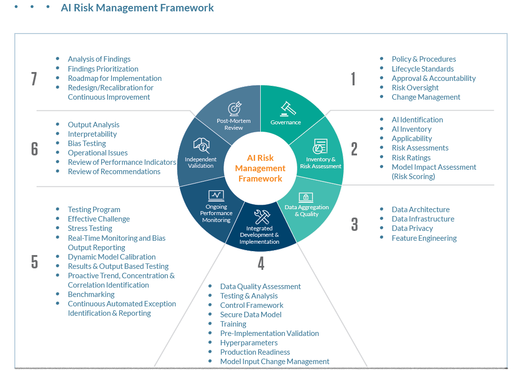 AI Risk Management Framework