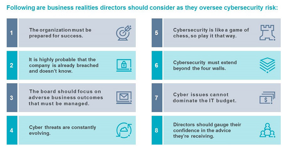Board Oversight of Cyber Risk