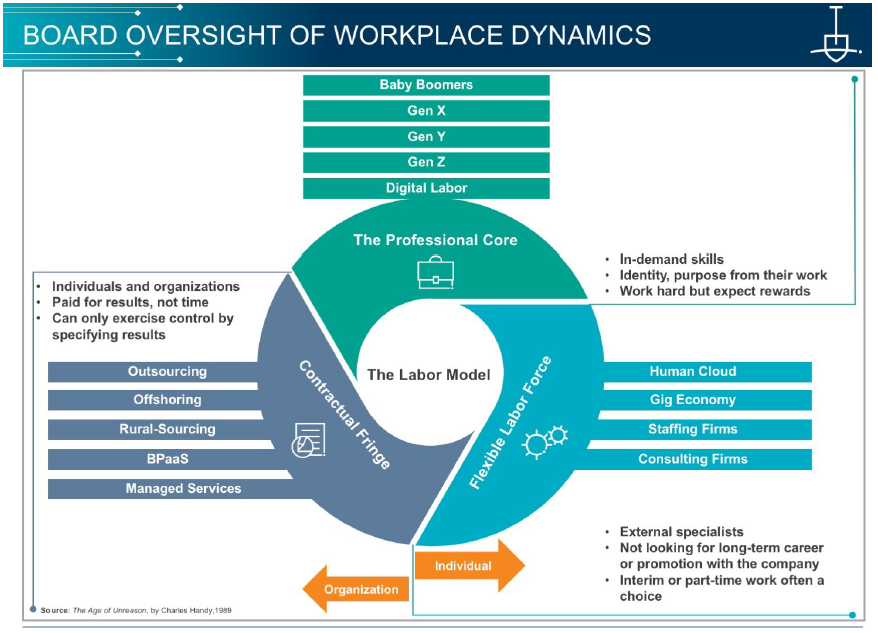 Board_oversight_of_workplace_dynamics