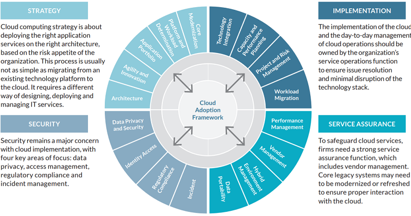 Considerations of cloud computing