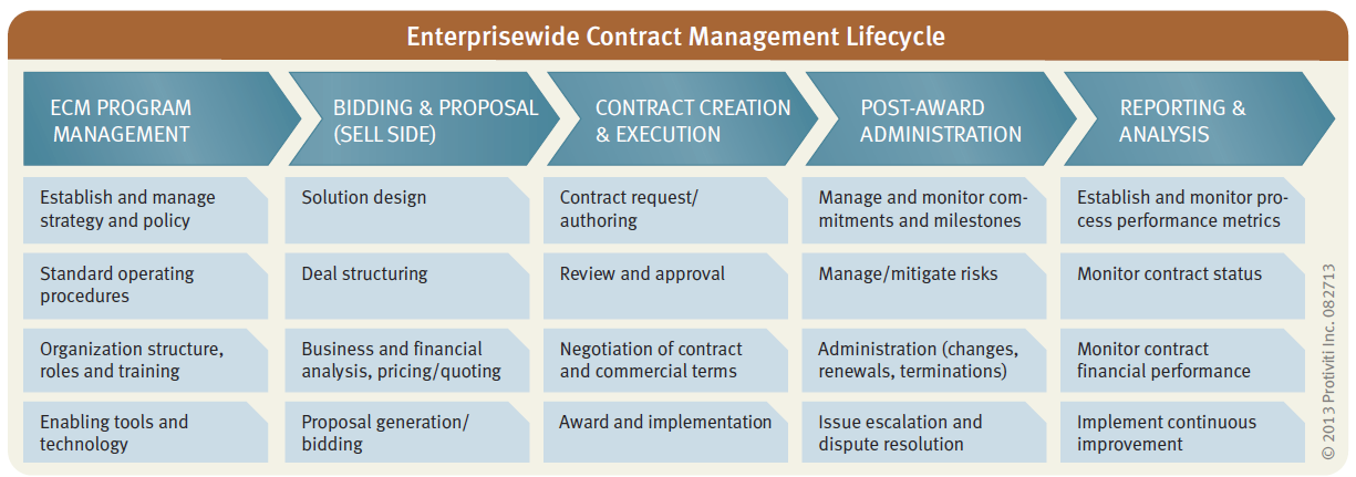 Contract Lifecycle Management Process Protiviti United