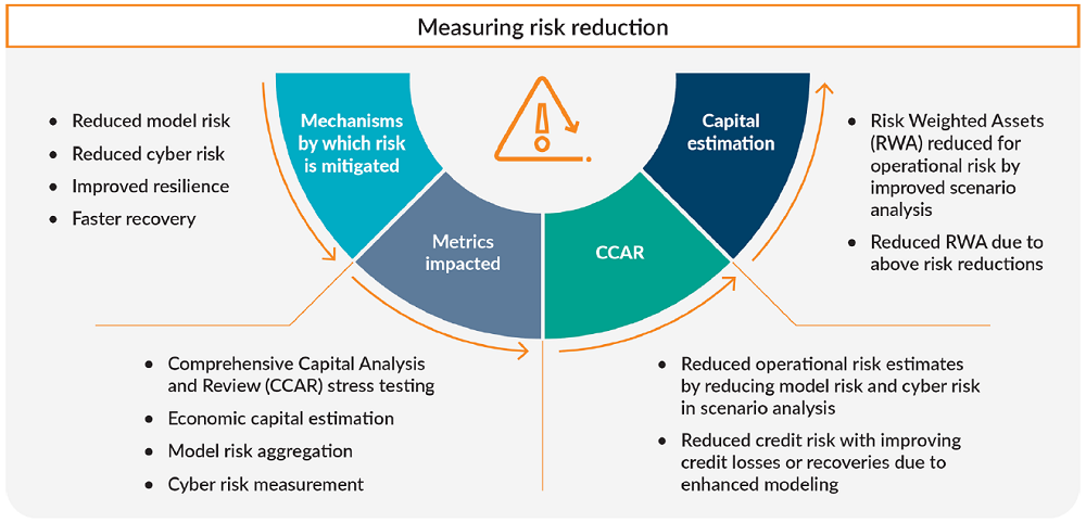 Estimates of projected operational risk losses and associated capital needs