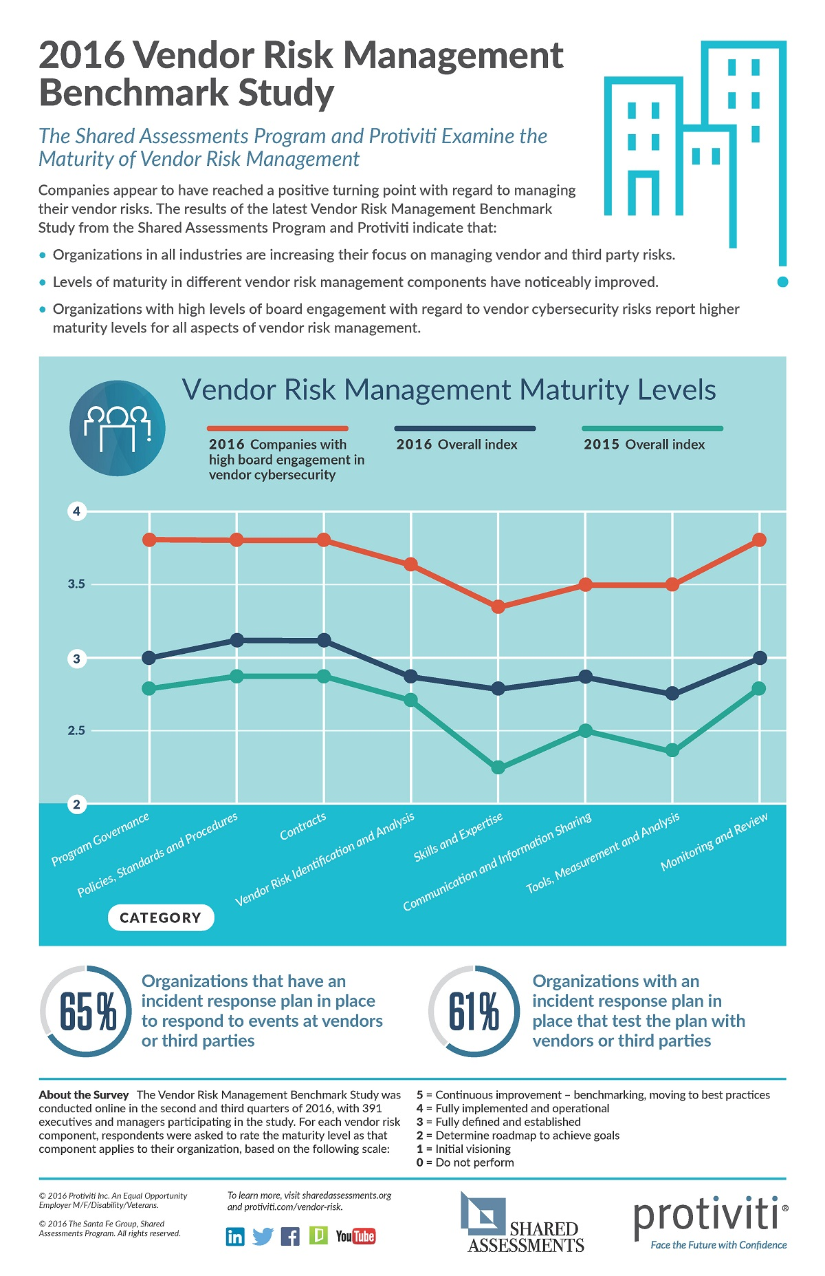 2016 VRM Survey Infographic