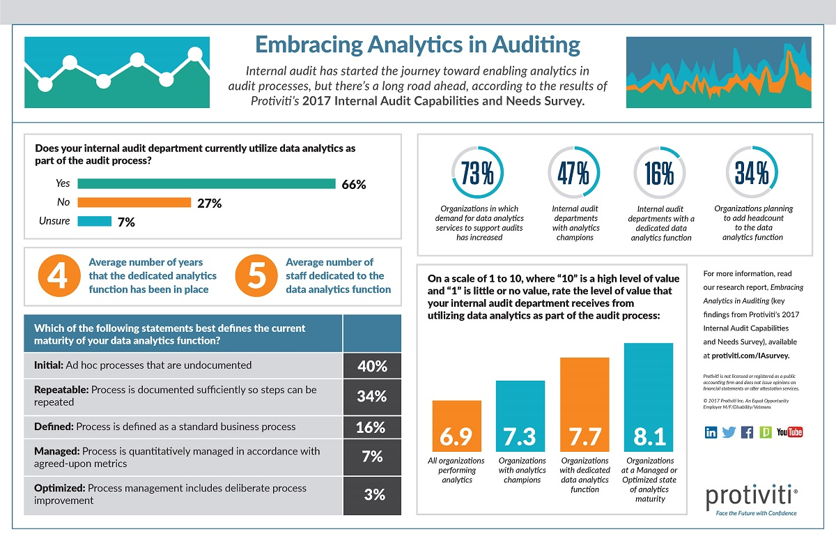 2017 Internal Audit Capabilities and Needs Survey Infographic