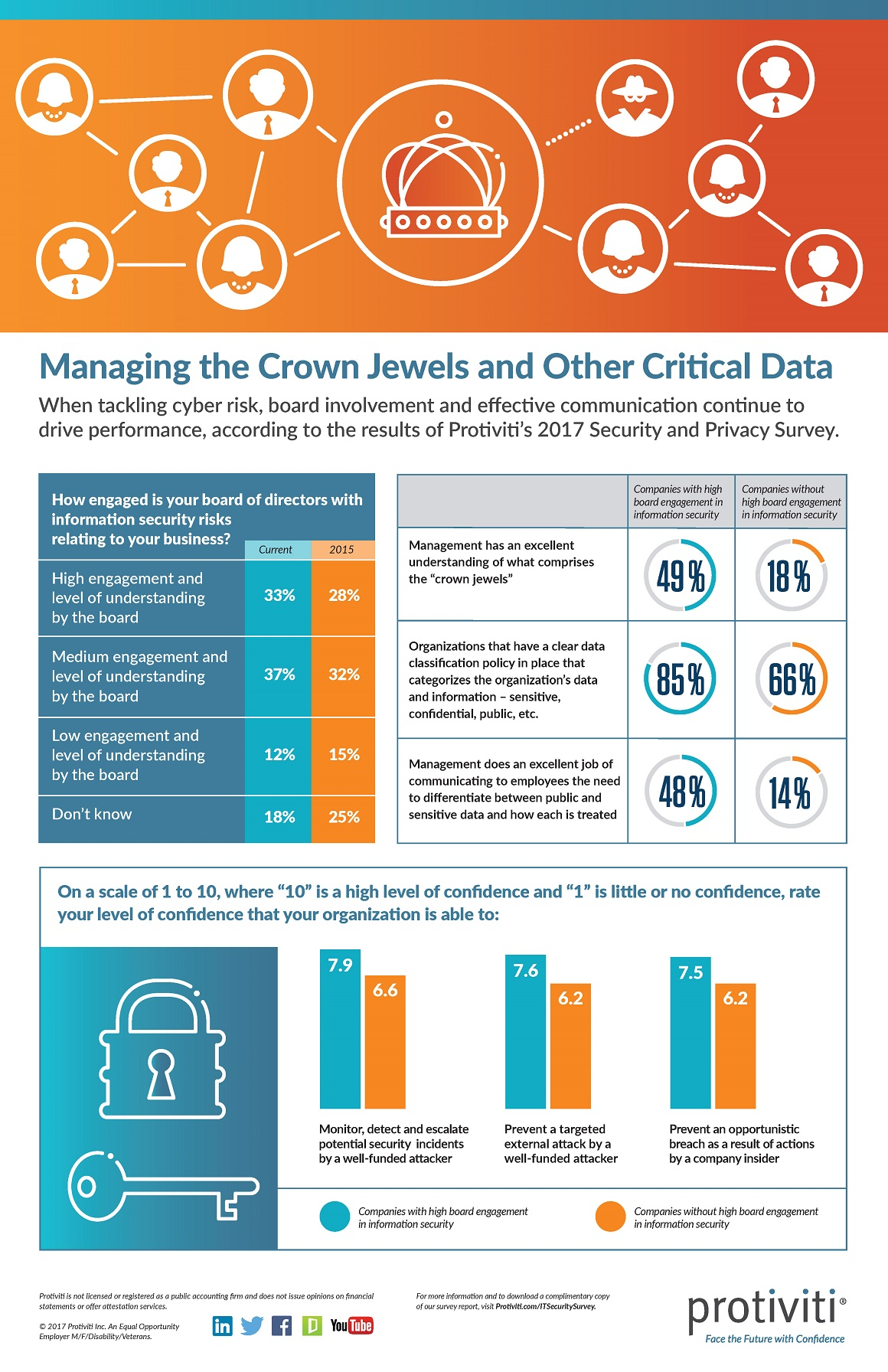 2017 IT Security Survey Infographic