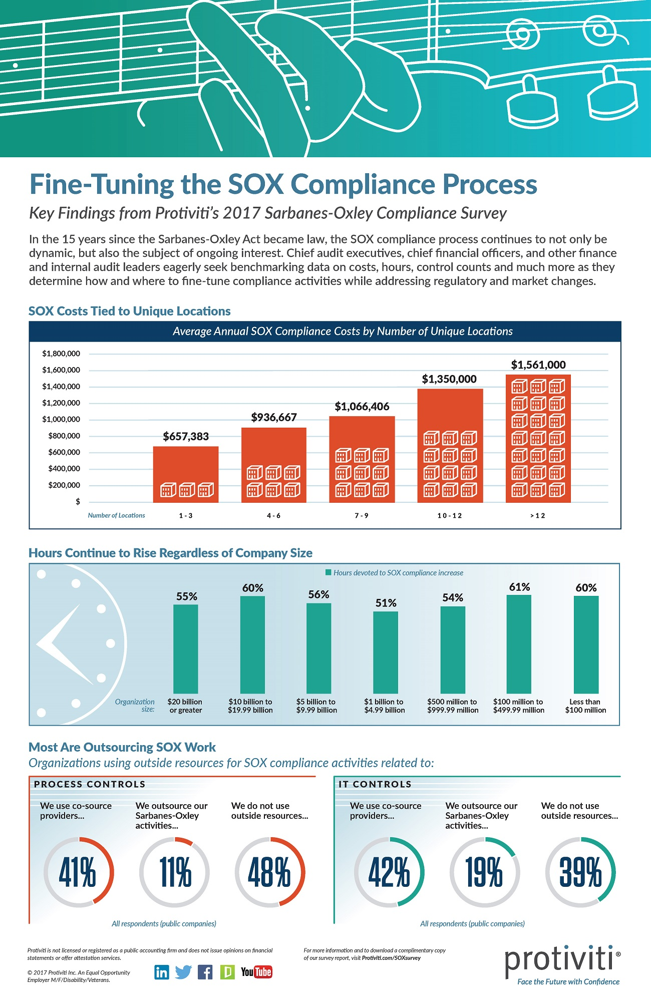 2017 Sarbanes-Oxley Compliance Survey Infographic