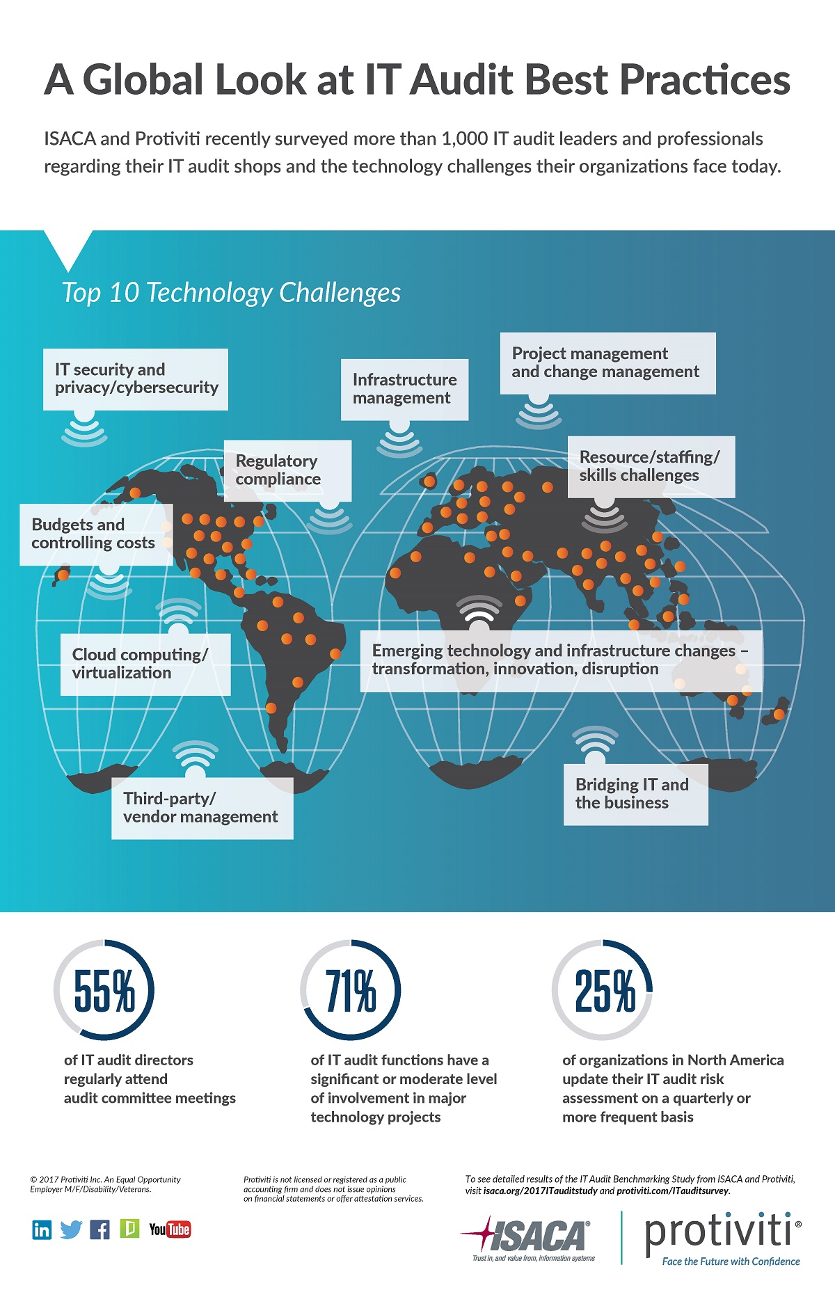 6th Annual IT Audit Benchmarking Survey Infographic