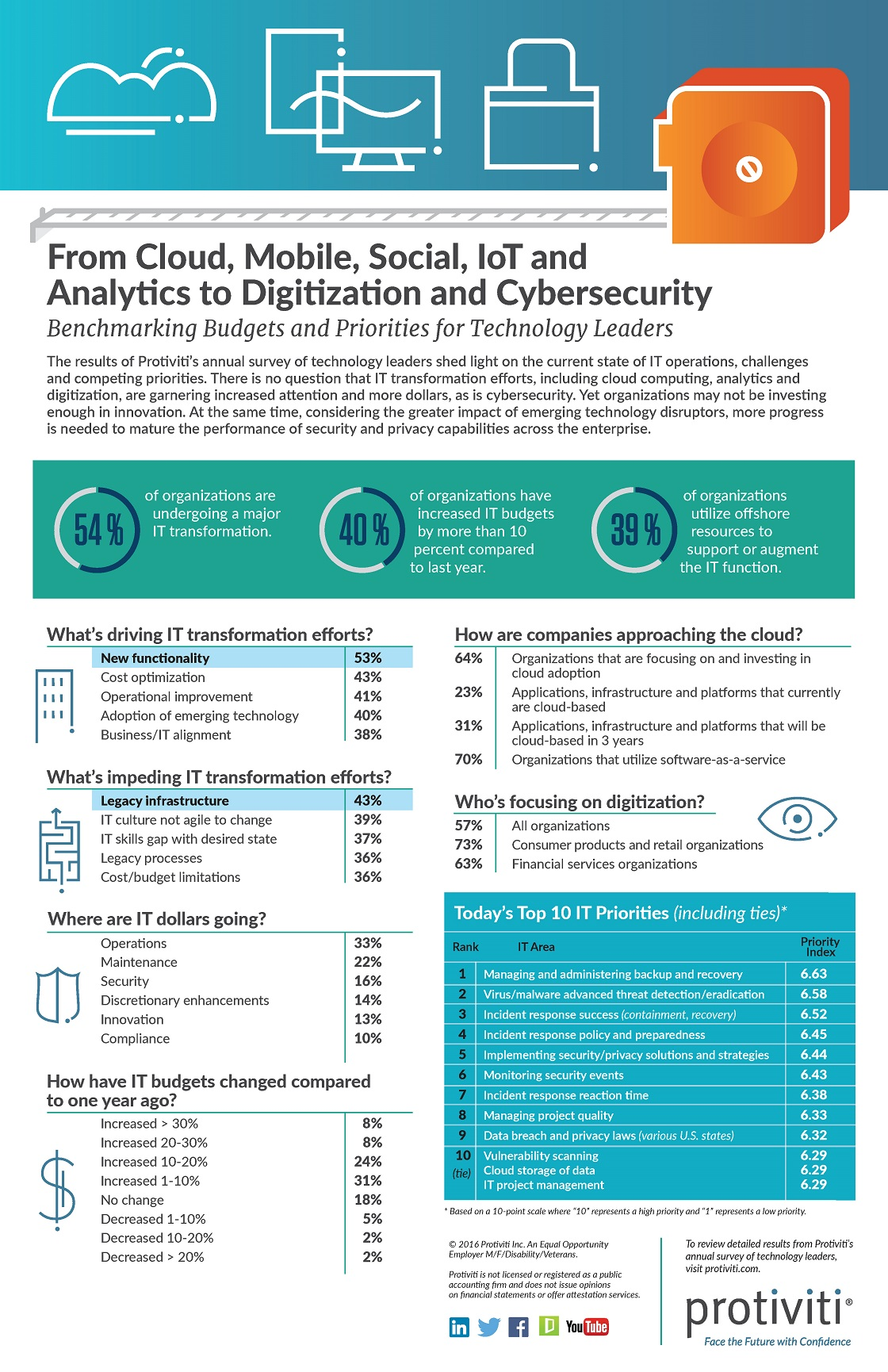 2016 Technology Trends and Benchmark Study Infographic