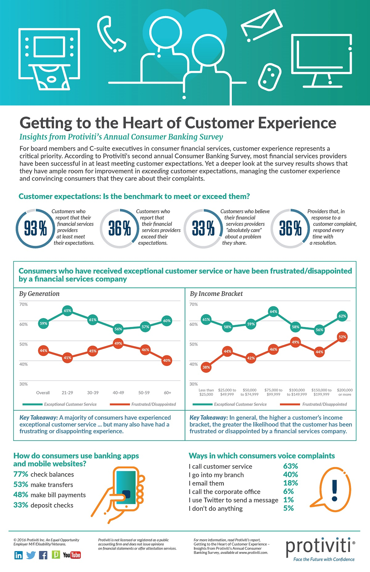 Consumer Banking Survey Infographic