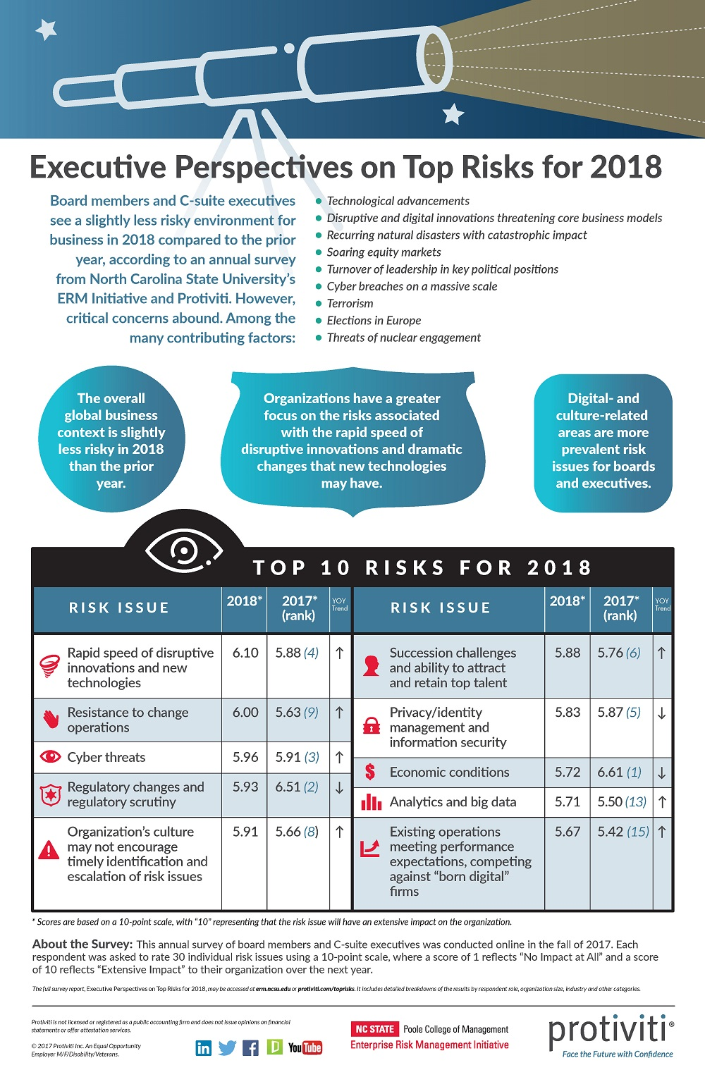 Executive Perspectives on Top Risks for 2018 Infographic