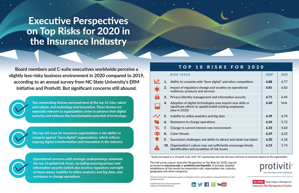 2020 Top risks in insurance industry