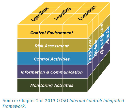 internal control integrated framework Controlling non-financial reporting  internal control-integrated framework comprises 17 principles grouped into five interrelated components: control environment.