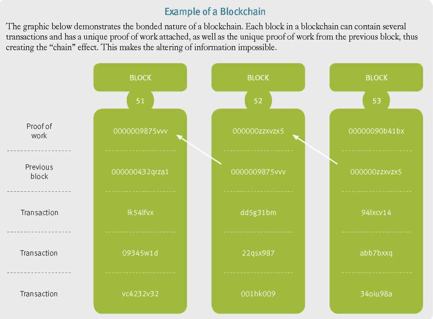 Example of a blockchain
